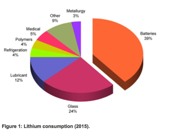 BatteryGraph