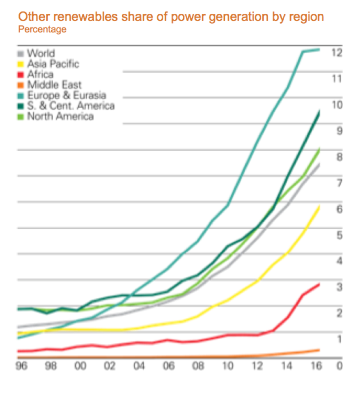 RenewableGraph