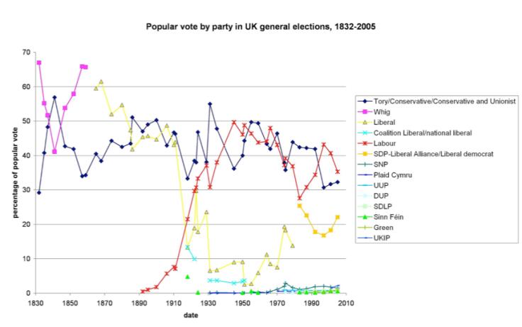PartyGraph